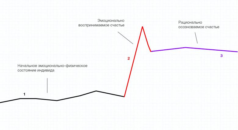 физические графики: